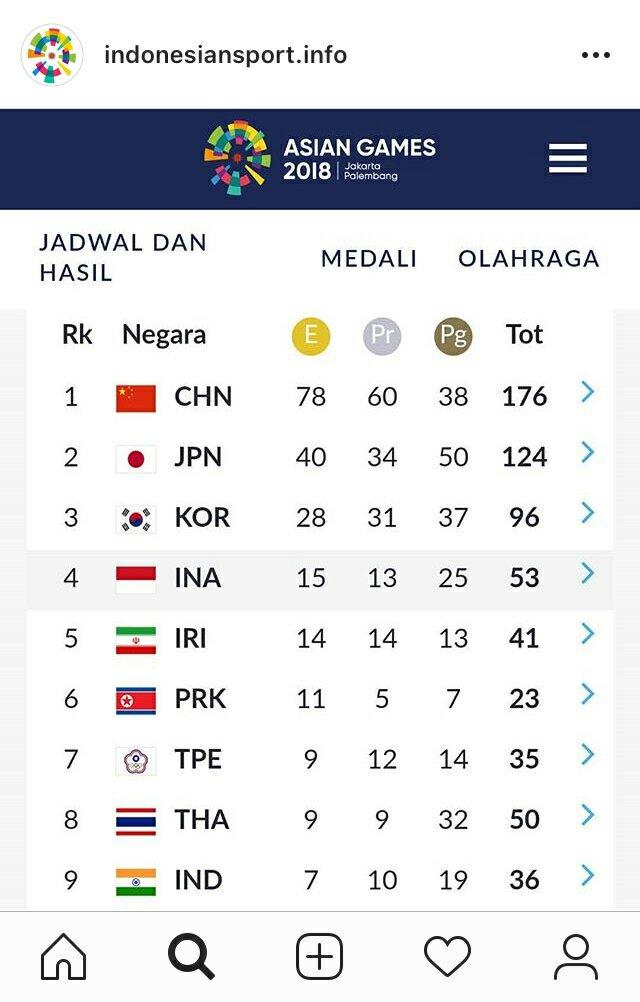 Berikut Perolehan Medali Asian Games 2018 Saat Ini - KABAR ...